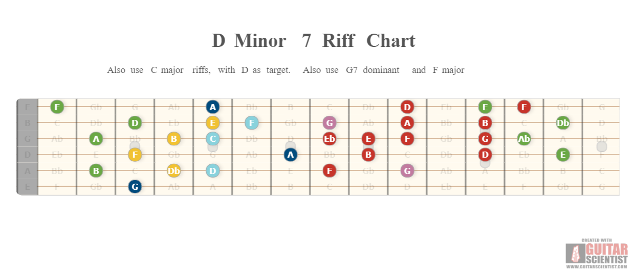 Also Use C Major Riffs With D As Target G7 Dominant And F
