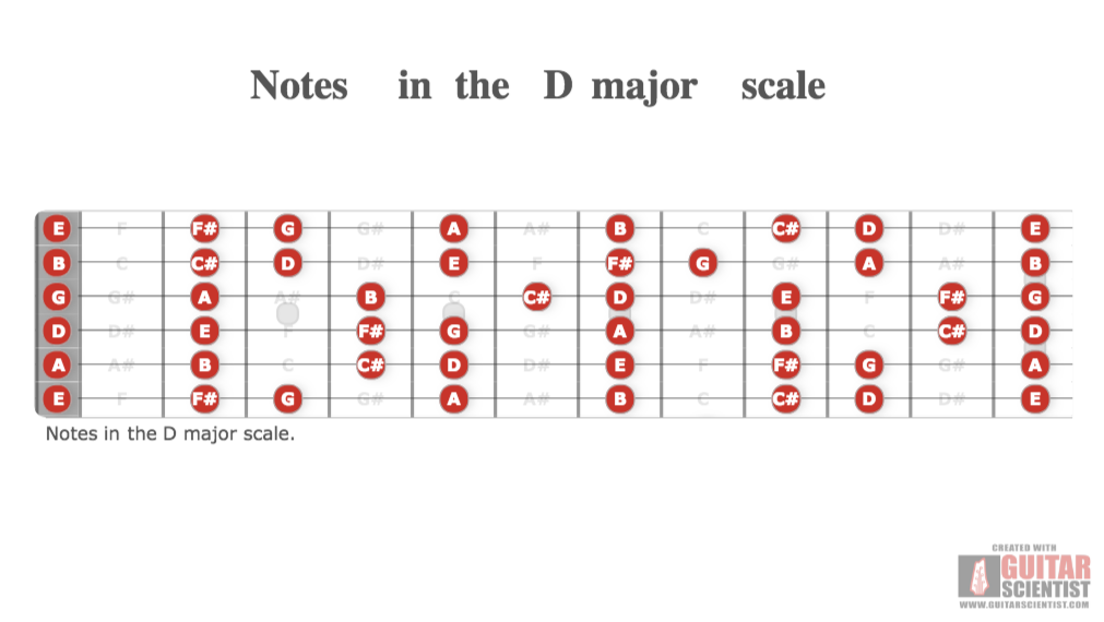 Notes In The D Major Scale