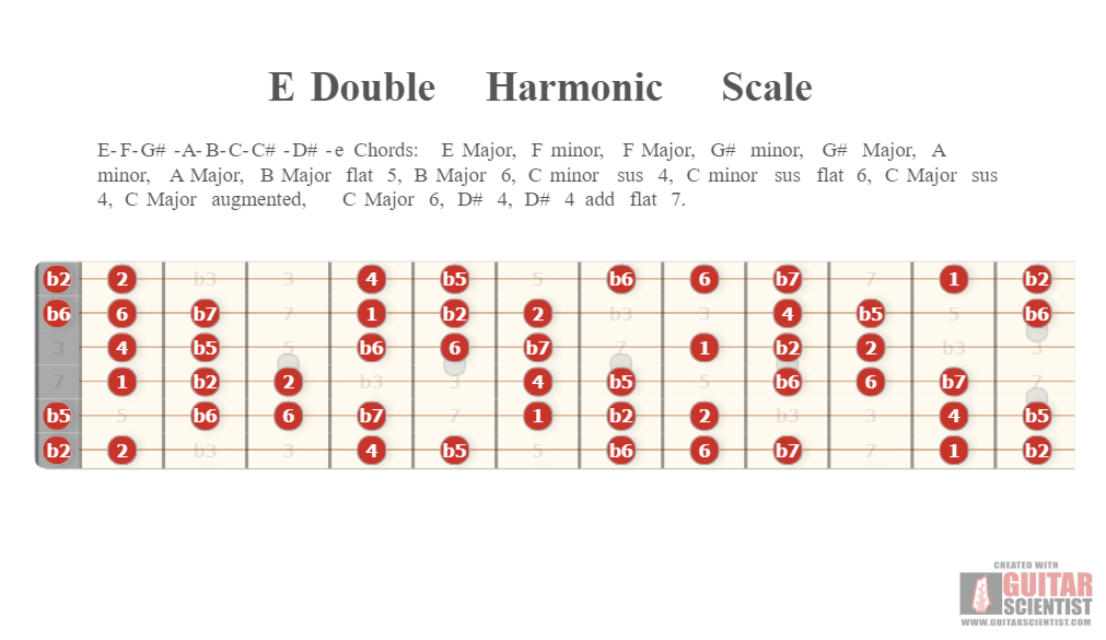 E Double Harmonic Scale Guitar Scientist