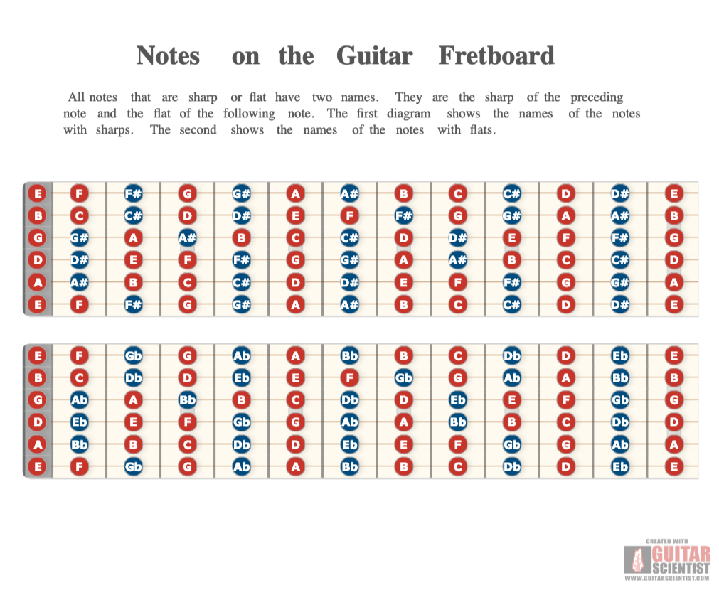 It is a picture of Guitar Fretboard Notes Printable inside map