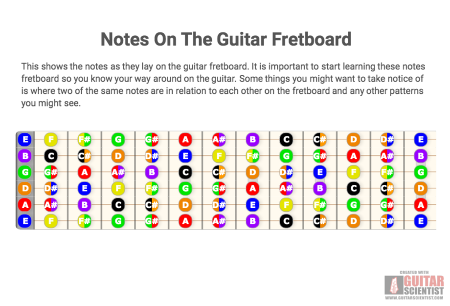Notes on the guitar fretboard guitar scientist download this diagram png 920x626 ccuart Choice Image