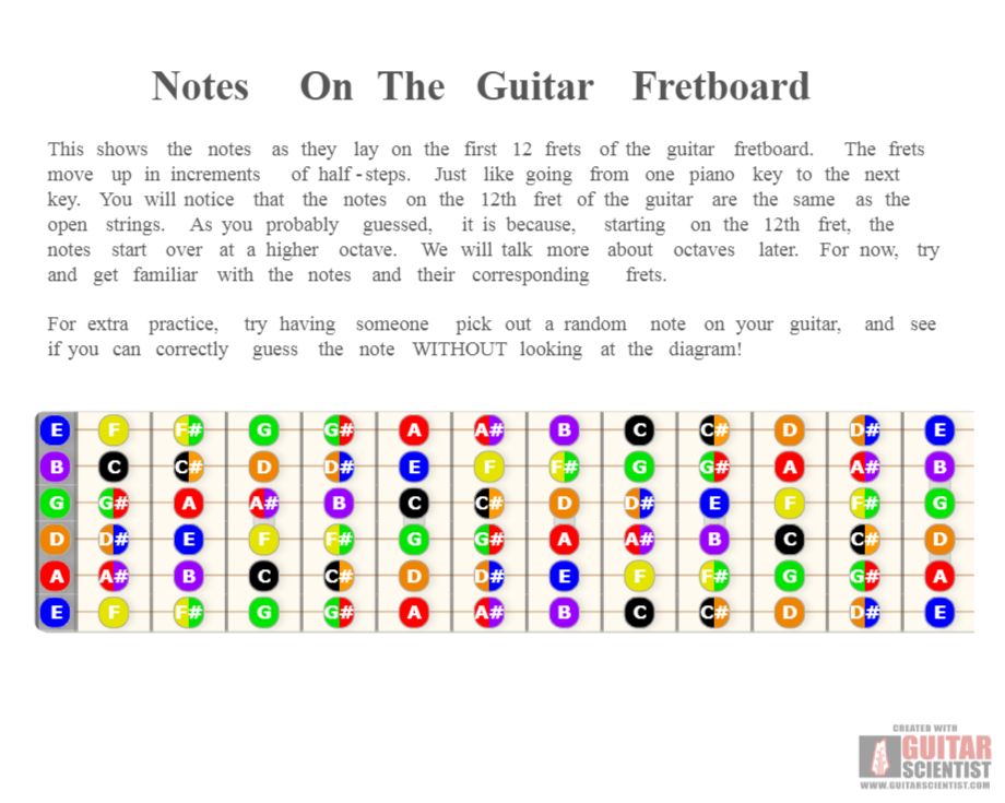 picture relating to Guitar Fretboard Notes Printable named Notes Upon The Guitar Fretboard - Guitar Scientist