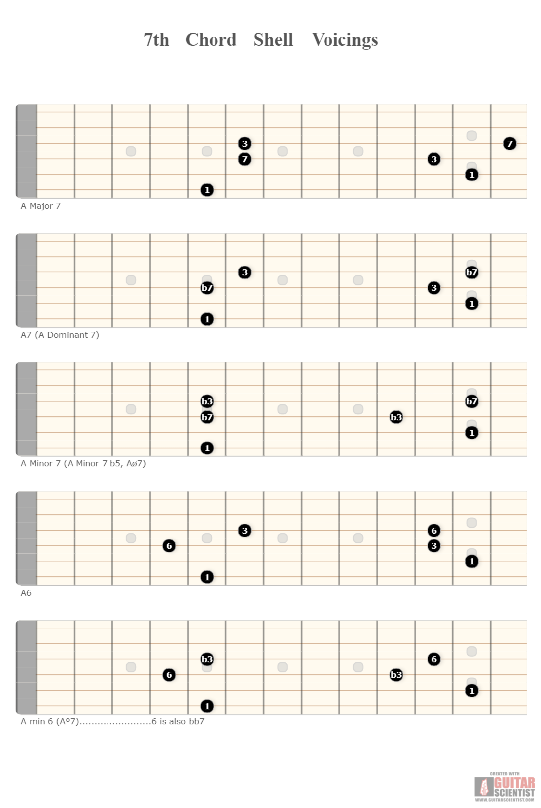 7th Chord Shell Voicings Guitar Scientist