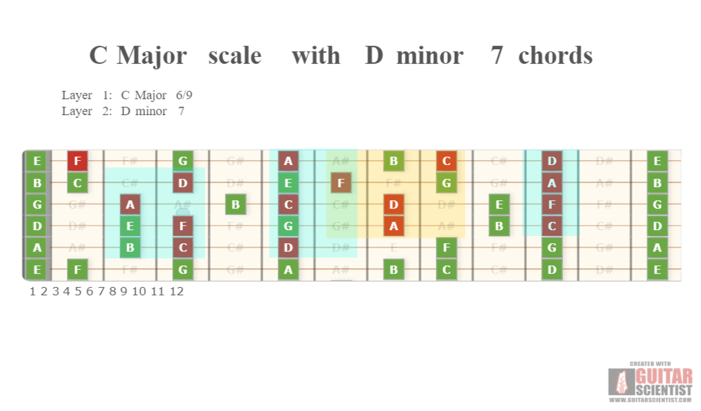 C Major Scale With D Minor 7 Chords Guitar Scientist