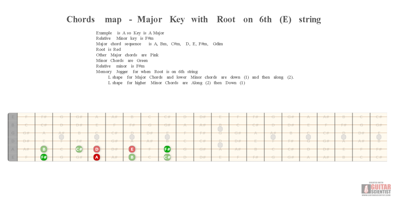 Chords Map Major Key With Root On 6th E String Guitar Scientist