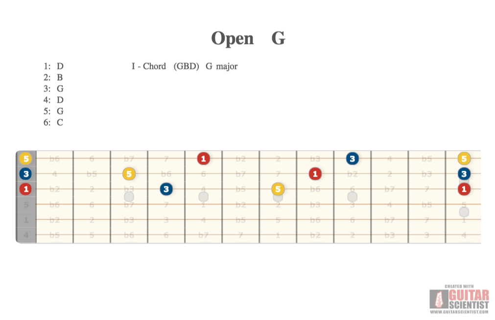 Open G Guitar Scientist